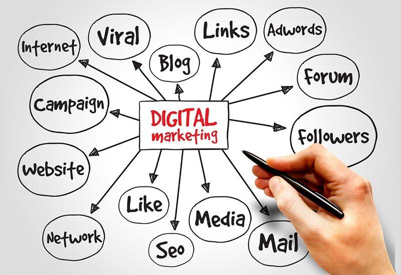 Quels sont les canaux de marketing les plus efficaces pour votre entreprise ?